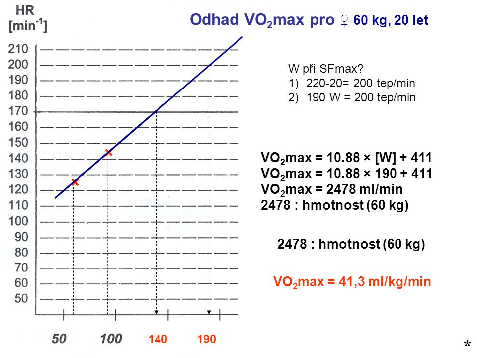 * * Odhad VO2max pro ♀ 60 kg, 20 let × × VO2max = 10.88 × [W] + 411